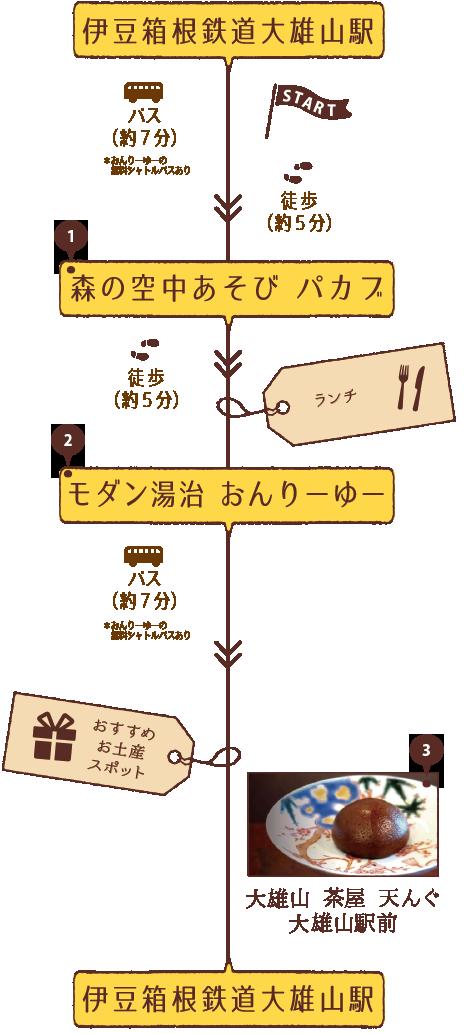 コース1-ルート